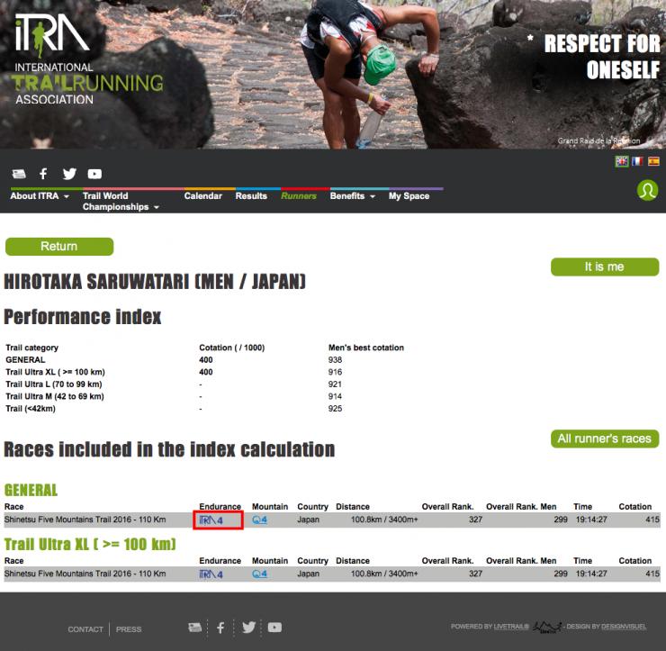 国際トレイルランニング協会レースポイント・リザルト