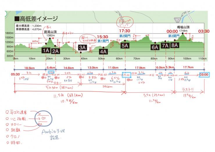 信越五岳トレラン2016ペース配分表
